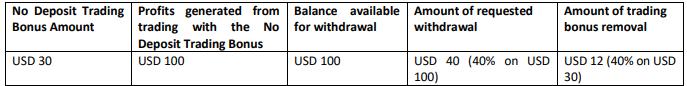 XM no deposit withdrawal